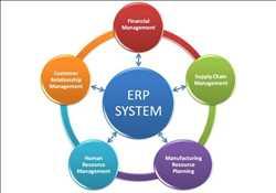 Planification des ressources de l'entreprise (ERP)