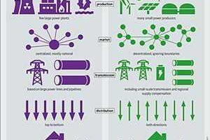 Marché mondial du système de gestion de l'énergie électrique distribuée