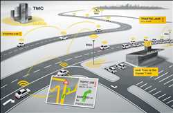 Global Integrated Traffic Systems Market