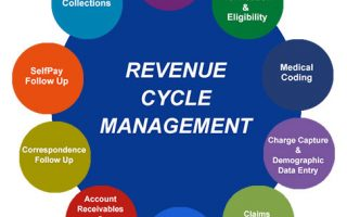 Marché de la gestion du cycle de revenus